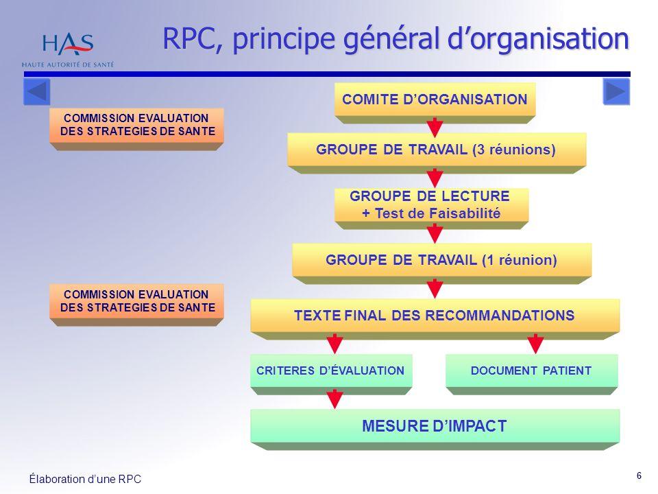Élaboration dune RPC 6 RPC, principe général dorganisation COMITE DORGANISATION GROUPE DE TRAVAIL (3 réunions) TEXTE FINAL DES RECOMMANDATIONS GROUPE