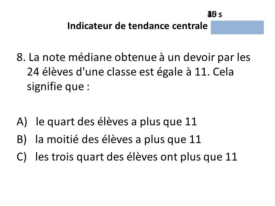 Indicateur de tendance centrale 8.