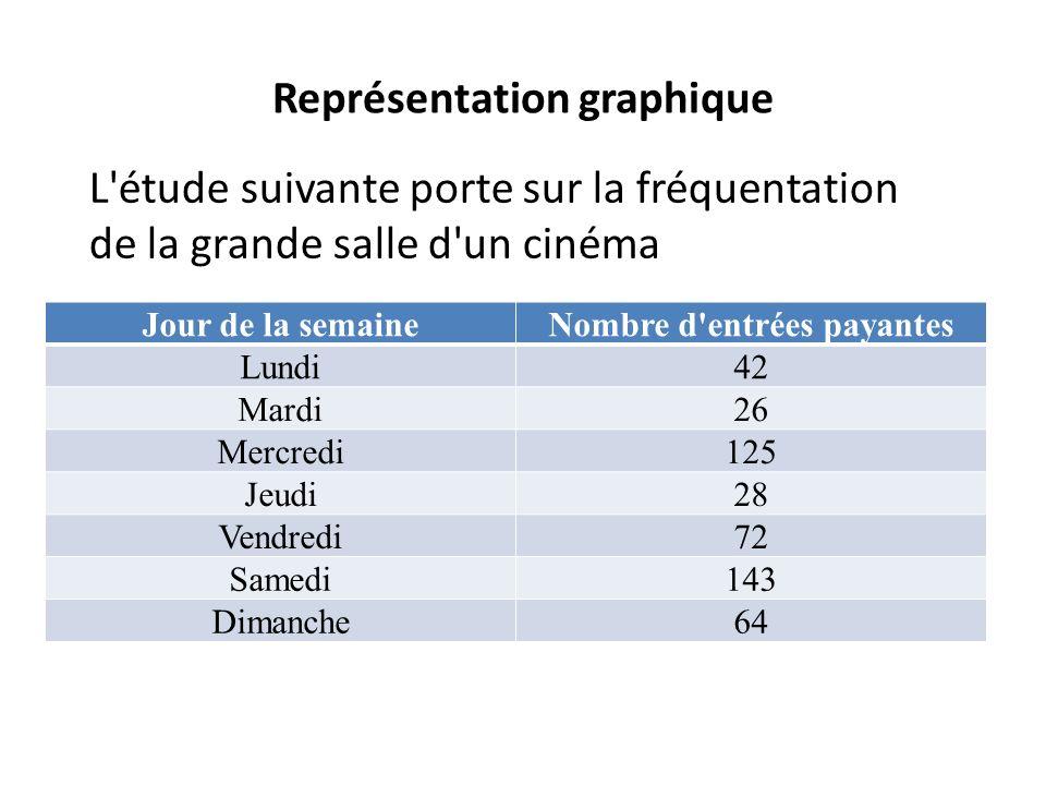 Représentation graphique 1.