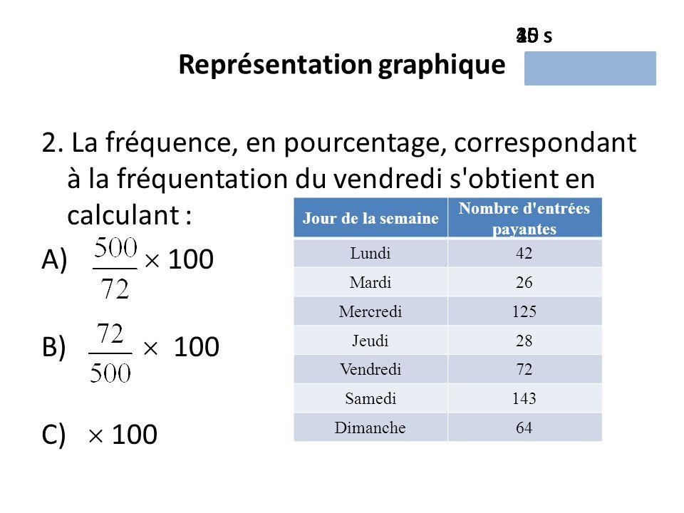 Représentation graphique 2.