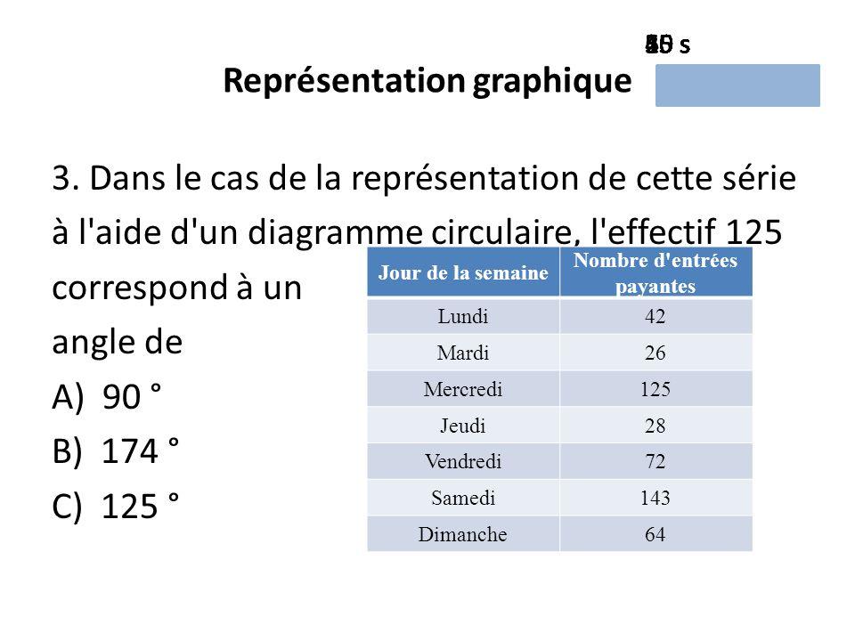 Représentation graphique 3.