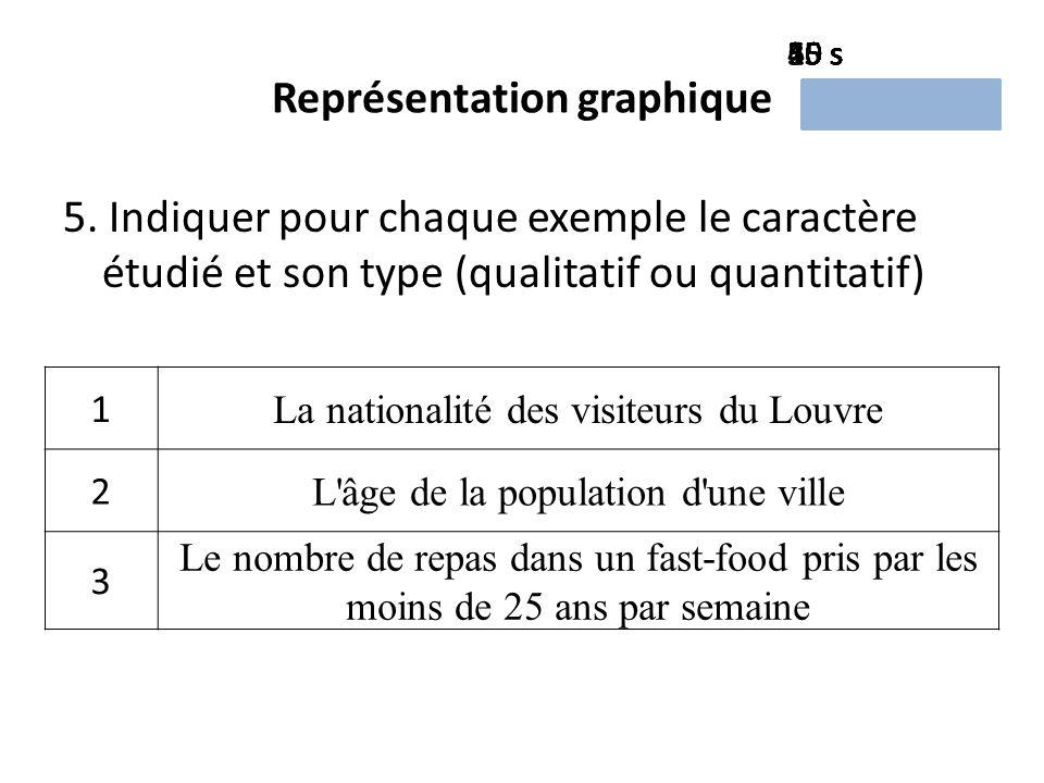 Représentation graphique 5.