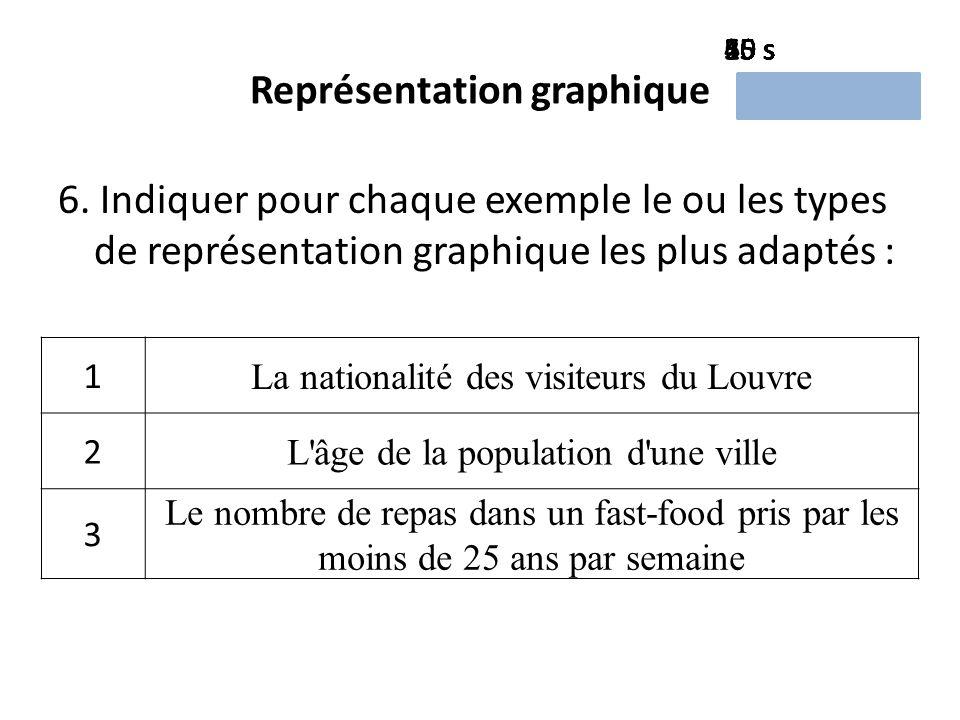 Représentation graphique 6.