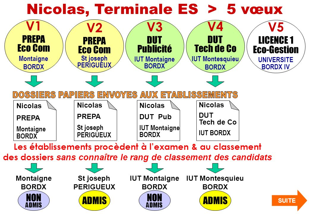 ADMIS Nicolas, Terminale ES > 5 vœux V1 PREPA Eco Com Montaigne BORDX V2 PREPA Eco Com St joseph PERIGUEUX V3 DUT Publicité IUT Montaigne BORDX V4 DUT