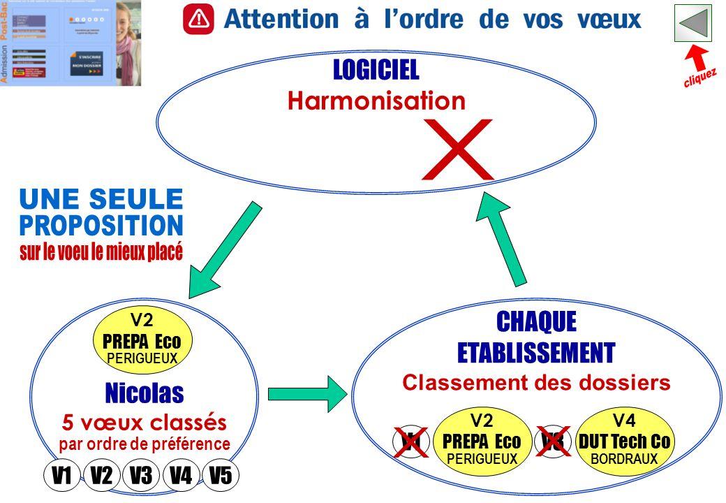 Nicolas 5 vœux classés par ordre de préférence CHAQUE ETABLISSEMENT Classement des dossiers LOGICIEL Harmonisation V2 PREPA Eco PERIGUEUX V4 DUT Tech