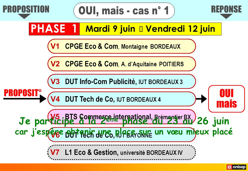 PROPOSIT° OUI mais V1 CPGE Eco & Com, Montaigne BORDEAUX V3 DUT Info-Com Publicité, IUT BORDEAUX 3 V4 DUT Tech de Co, IUT BORDEAUX 4 V6 DUT Tech de Co, IUT BAYONNE V7 L1 Eco & Gestion, université BORDEAUX IV V2 CPGE Eco & Com, A.