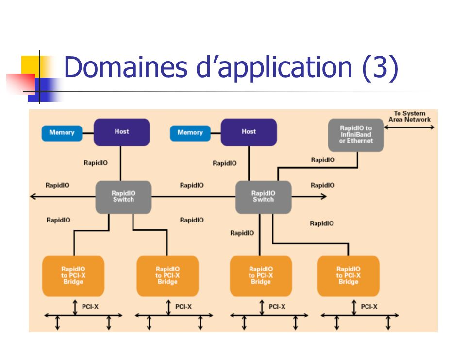 Domaines dapplication (3)