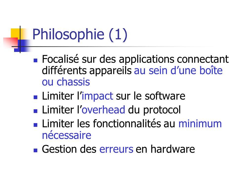 Philosophie (1) Focalisé sur des applications connectant différents appareils au sein dune boîte ou chassis Limiter limpact sur le software Limiter lo
