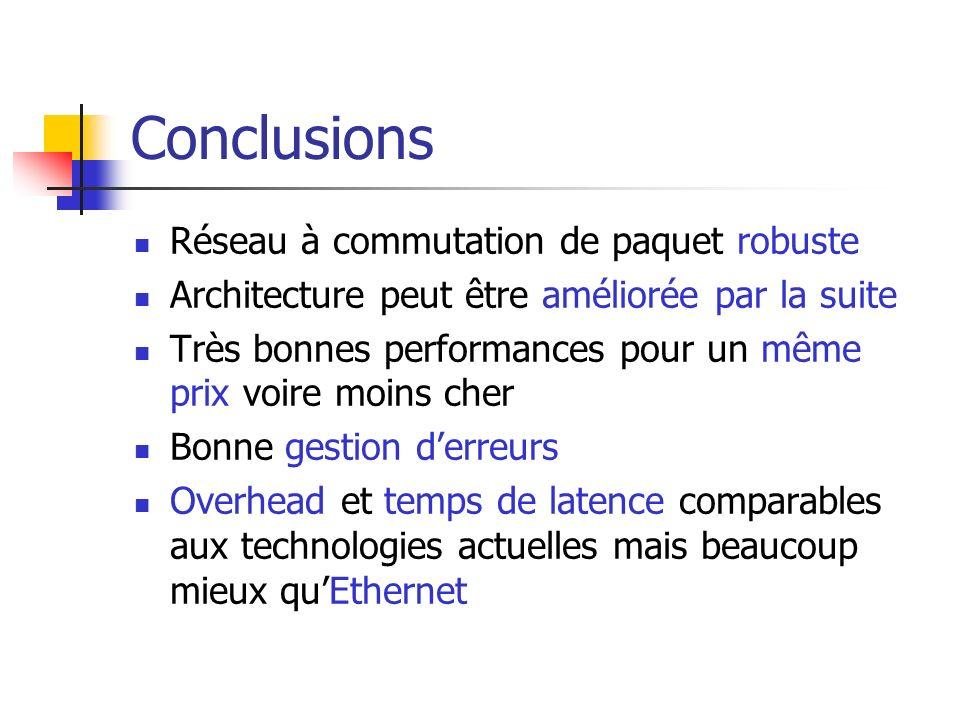 Conclusions Réseau à commutation de paquet robuste Architecture peut être améliorée par la suite Très bonnes performances pour un même prix voire moin
