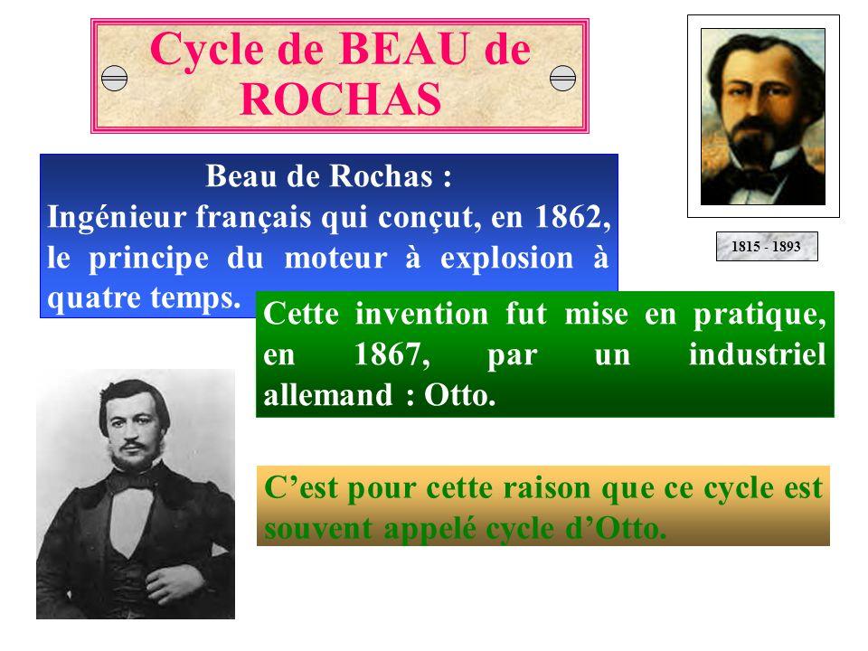 Beau de Rochas : Ingénieur français qui conçut, en 1862, le principe du moteur à explosion à quatre temps. Cycle de BEAU de ROCHAS 1815 - 1893 Cette i