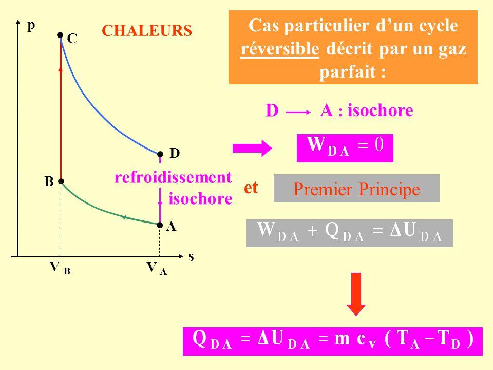 Cas particulier dun cycle réversible décrit par un gaz parfait : D A : isochore Premier Principe C A s p B D V B V A isochore refroidissement et CHALE