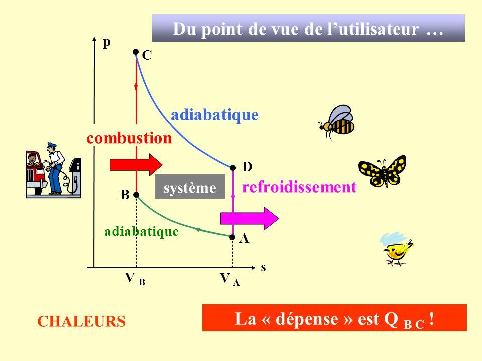 C A s p combustion B D V B V A adiabatique refroidissement La « dépense » est Q B C ! Du point de vue de lutilisateur … système CHALEURS