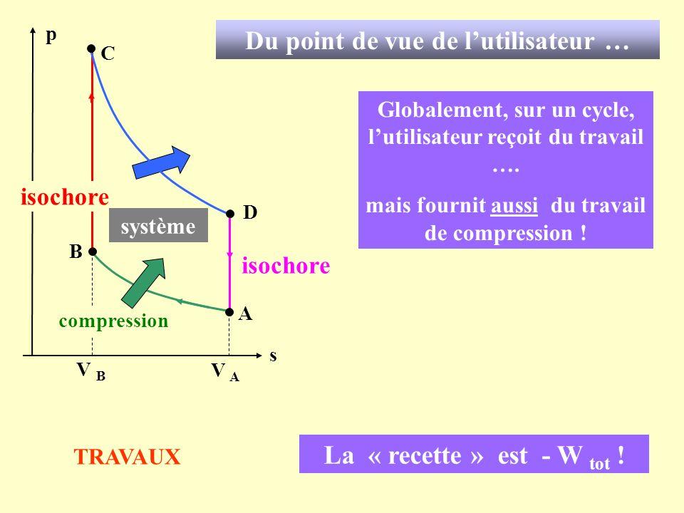 C A s p isochore B D V B V A isochore compression La « recette » est - W tot ! Du point de vue de lutilisateur … Globalement, sur un cycle, lutilisate