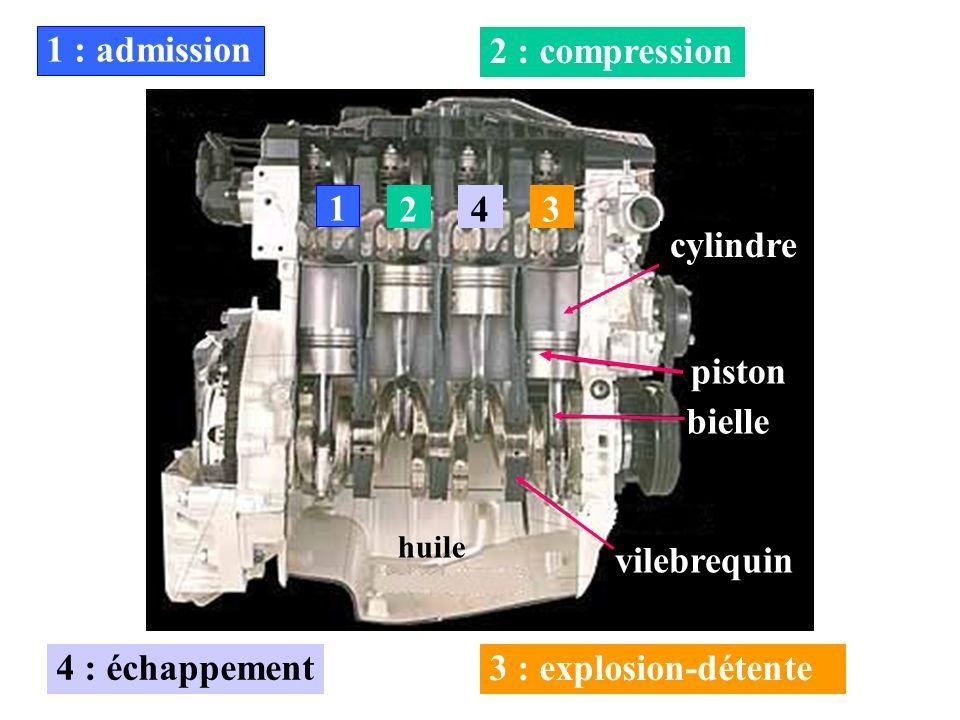 bielle cylindre piston vilebrequin 1 1 : admission 2 2 : compression4 4 : échappement 3 3 : explosion-détente huile