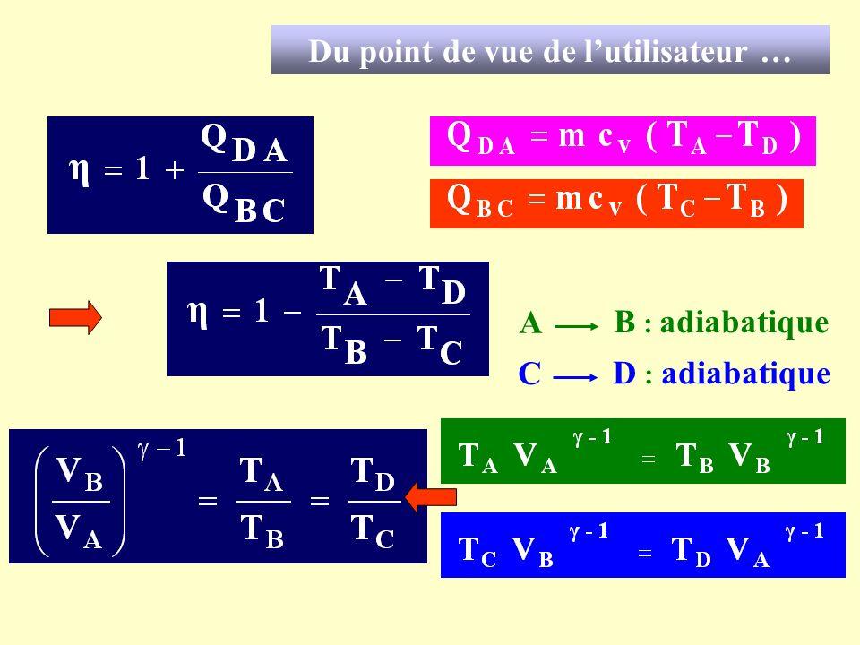 Du point de vue de lutilisateur … A B : adiabatique C D : adiabatique