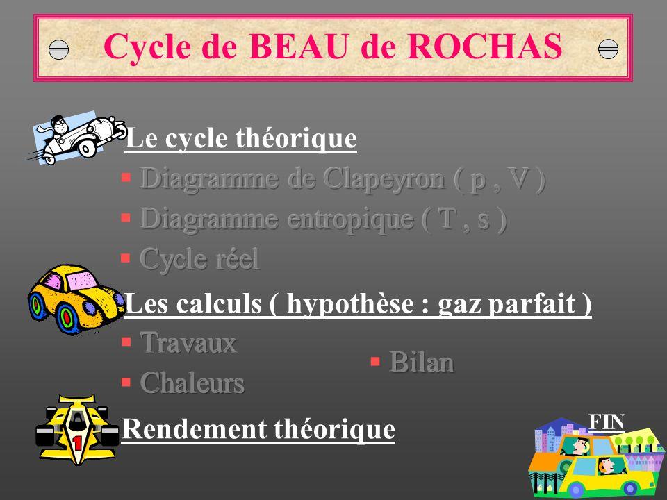 Cycle de BEAU de ROCHAS Rendement théorique Le cycle théorique Les calculs ( hypothèse : gaz parfait ) FIN