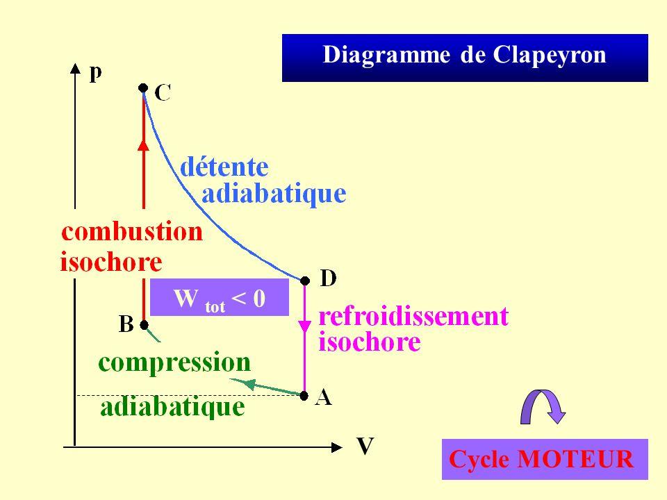 Cas particulier dun cycle réversible décrit par un gaz parfait : A B : adiabatique C D : adiabatique B C : isochore D A : isochore Chaleur reçue par le fluide, au cours dun cycle RQ : Le travail fourni par lutilisateur est : Q B C .