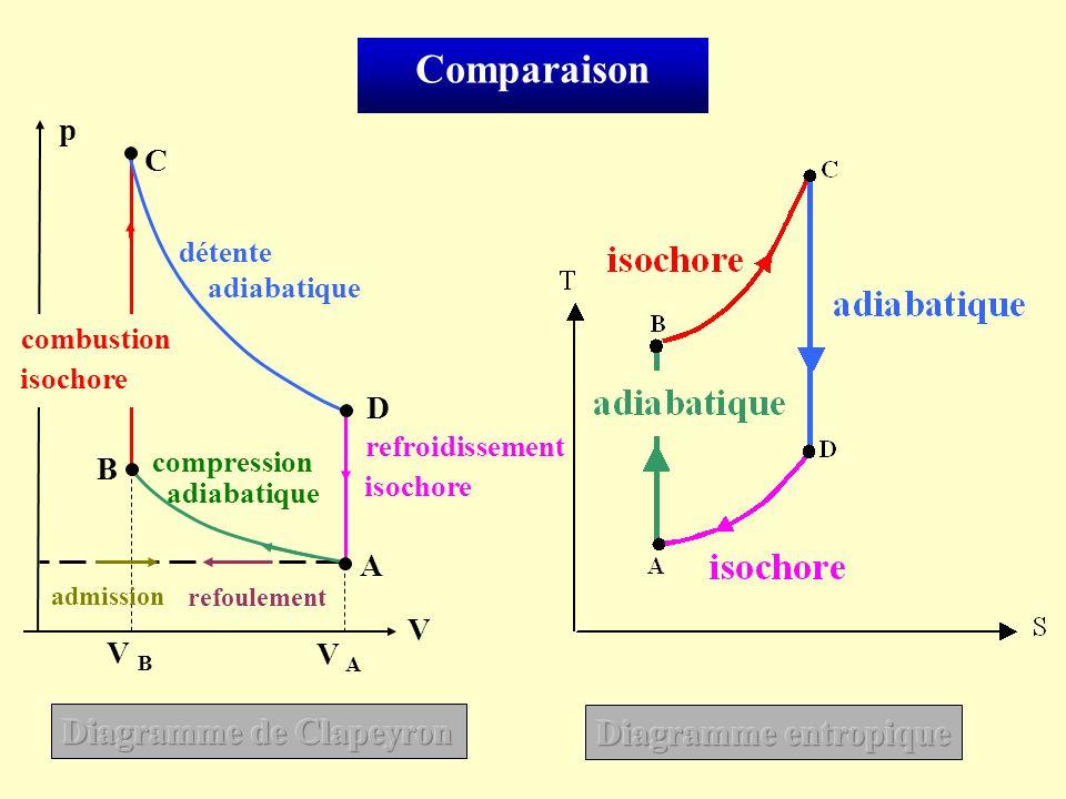 Comparaison compression adiabatique détente adiabatique isochore refroidissement C A V p combustion isochore B D V B V A admission refoulement