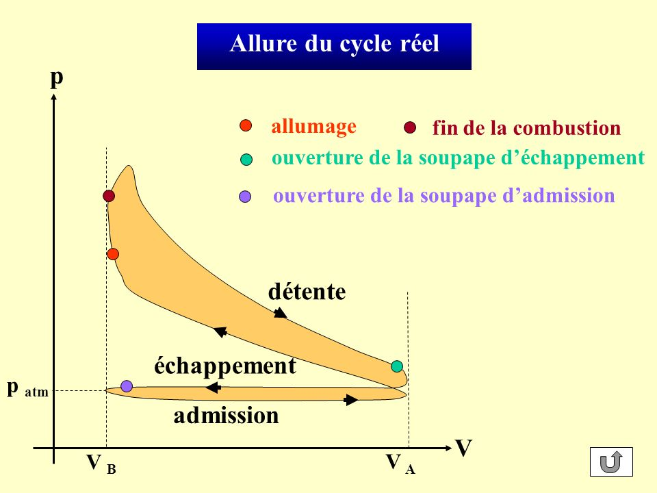 Cas particulier dun cycle réversible décrit par un gaz parfait : A B : adiabatique p C A s compression adiabatique B D V B V A Premier Principe et V TRAVAUX