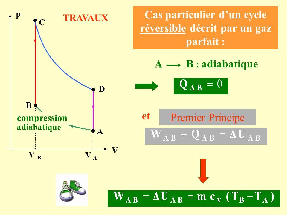 Cas particulier dun cycle réversible décrit par un gaz parfait : A B : adiabatique p C A s compression adiabatique B D V B V A Premier Principe et V T