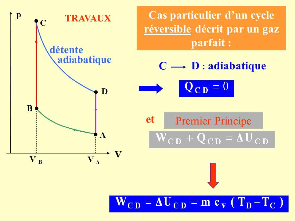 Cas particulier dun cycle réversible décrit par un gaz parfait : C D : adiabatique Premier Principe et C A s p détente adiabatique B D V B V A V TRAVA
