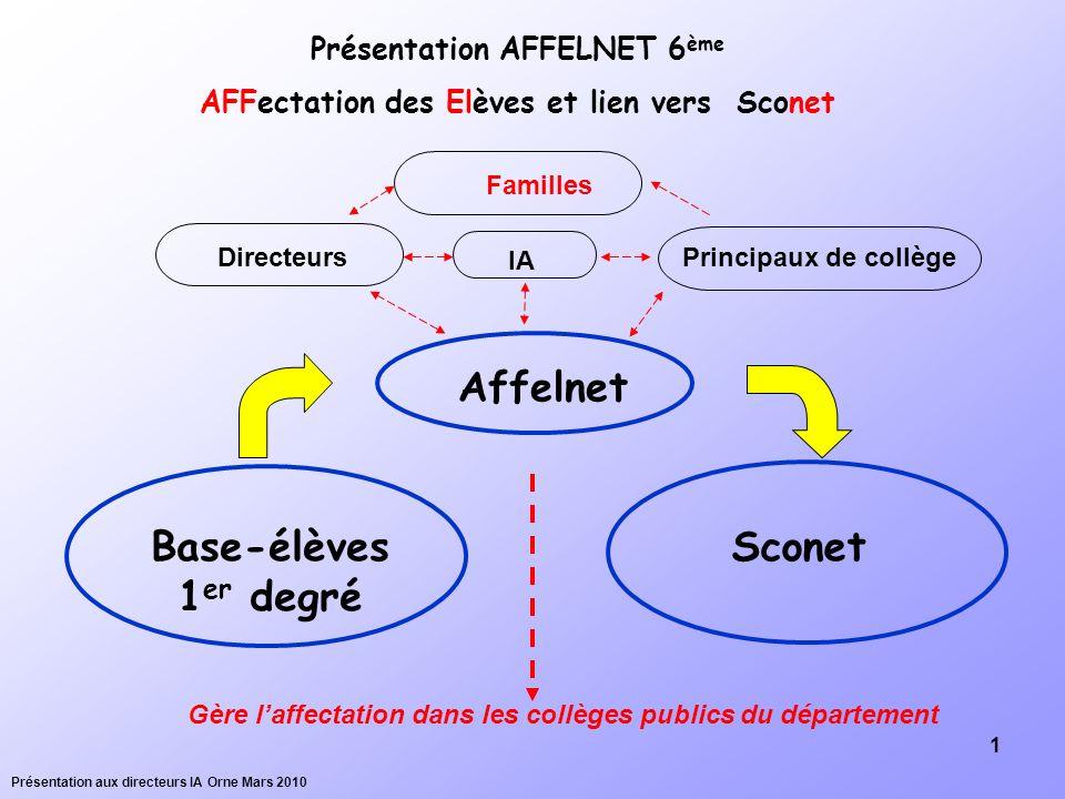 1 Base-élèves 1 er degré Sconet Affelnet Gère laffectation dans les collèges publics du département Présentation AFFELNET 6 ème AFFectation des Elèves