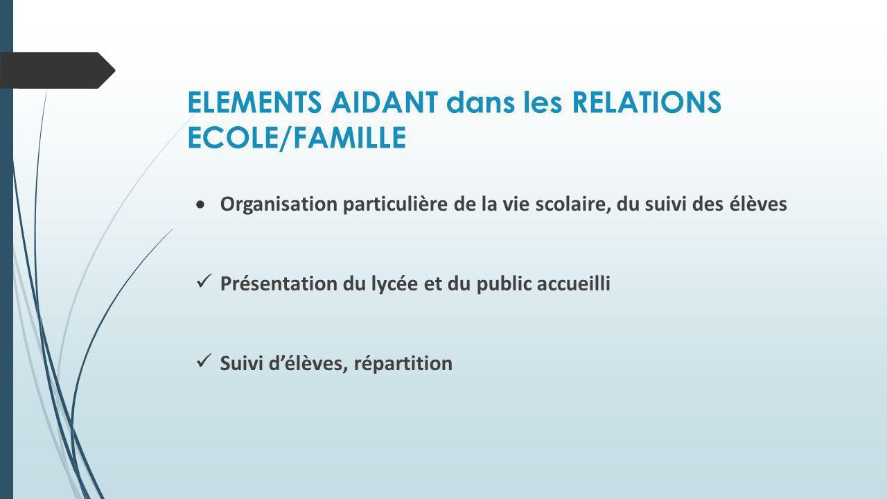 ELEMENTS AIDANT dans les RELATIONS ECOLE/FAMILLE Organisation particulière de la vie scolaire, du suivi des élèves Présentation du lycée et du public