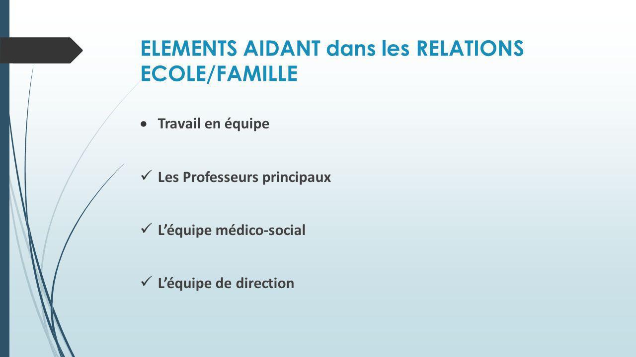 ELEMENTS AIDANT dans les RELATIONS ECOLE/FAMILLE Travail en équipe Les Professeurs principaux Léquipe médico-social Léquipe de direction