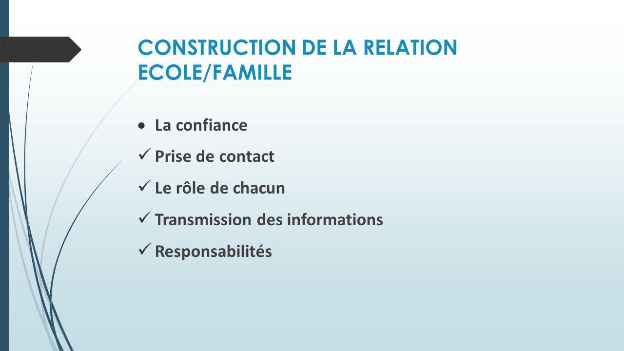 CONSTRUCTION DE LA RELATION ECOLE/FAMILLE La confiance Prise de contact Le rôle de chacun Transmission des informations Responsabilités