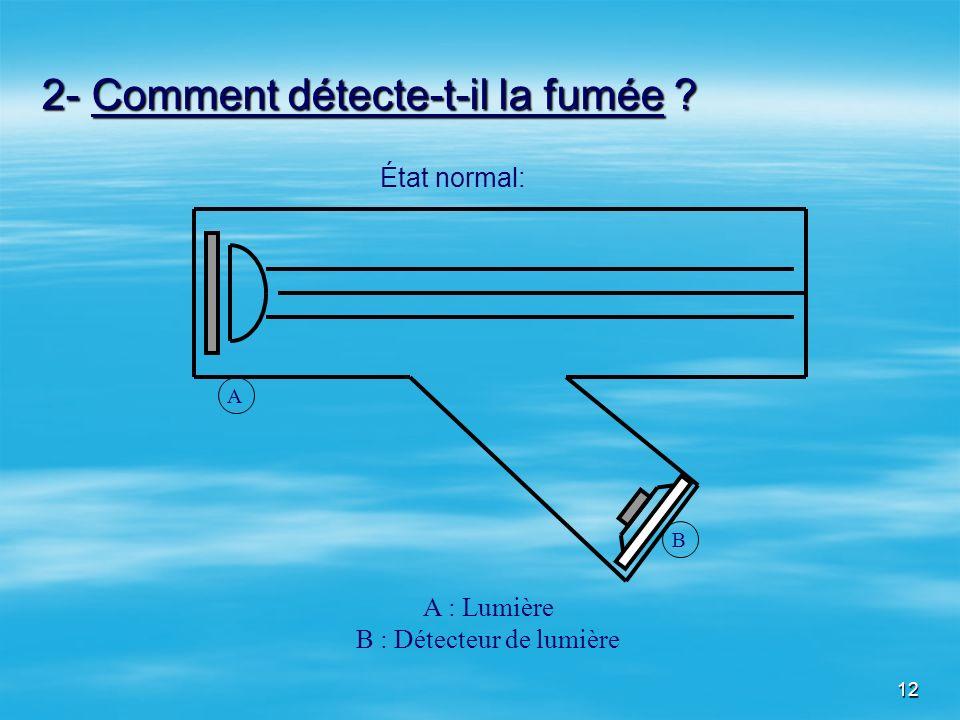 12 2- Comment détecte-t-il la fumée ? A B A : Lumière B : Détecteur de lumière État normal: