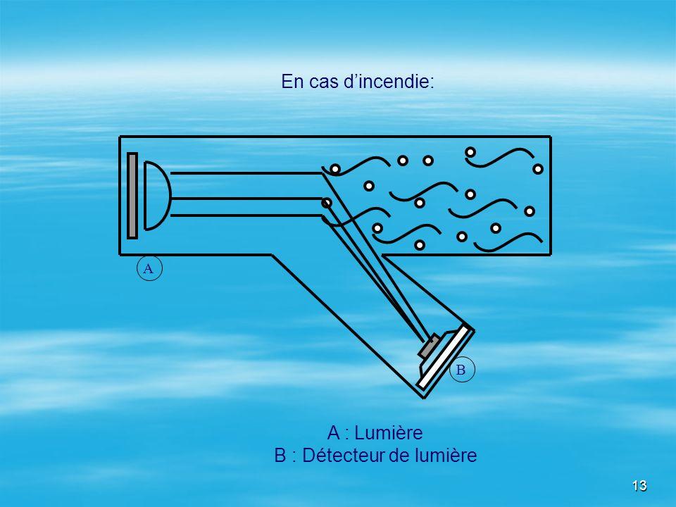 13 A : Lumière B : Détecteur de lumière En cas dincendie: A B