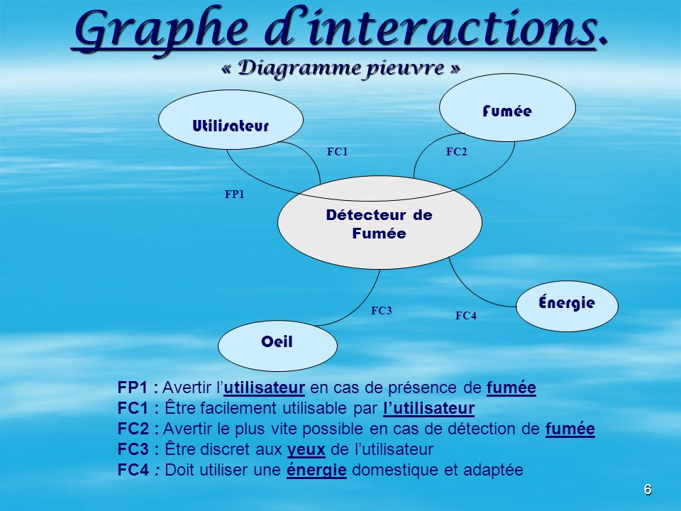 6 Graphe dinteractions.
