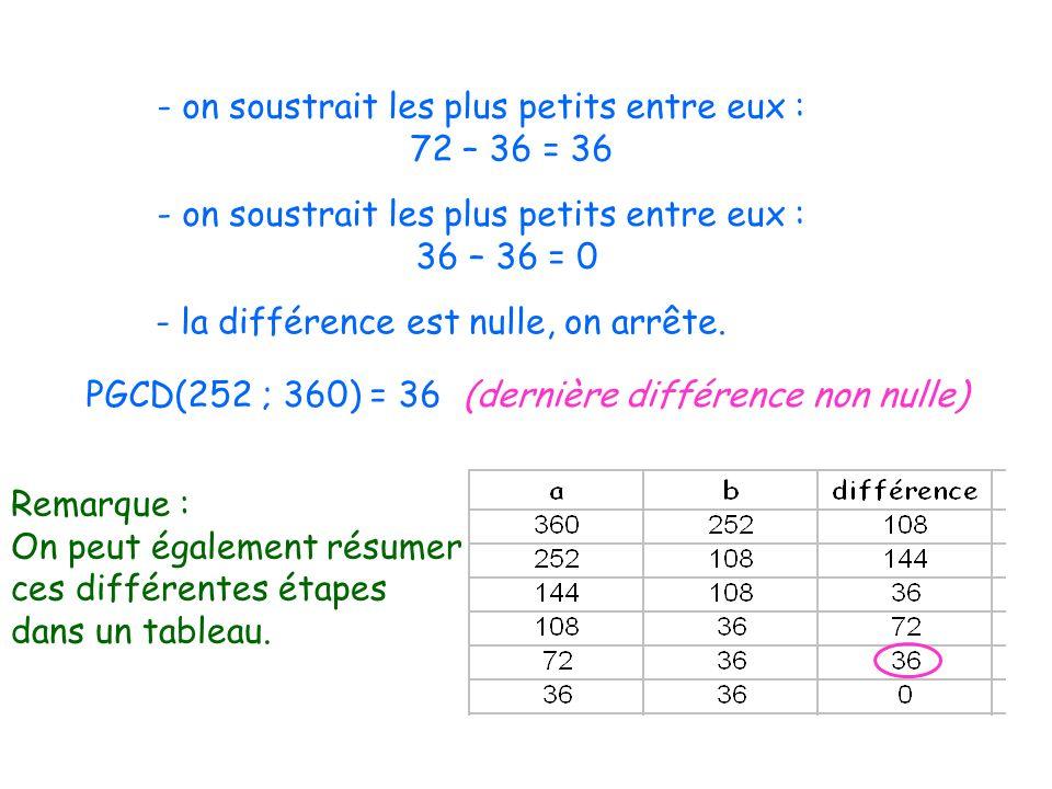 - on soustrait les plus petits entre eux : 72 – 36 = 36 - on soustrait les plus petits entre eux : 36 – 36 = 0 - la différence est nulle, on arrête.