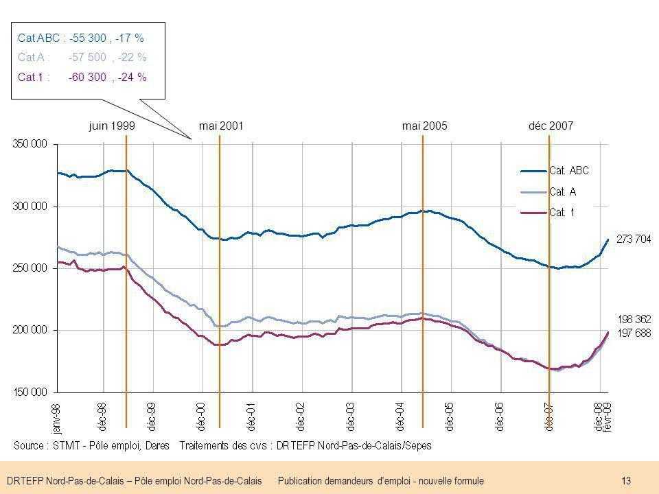 DRTEFP Nord-Pas-de-Calais – Pôle emploi Nord-Pas-de-CalaisPublication demandeurs d emploi - nouvelle formule13 juin 1999mai 2001mai 2005déc 2007 Cat ABC : -55 300, -17 % Cat A : -57 500, -22 % Cat 1 : -60 300, -24 %
