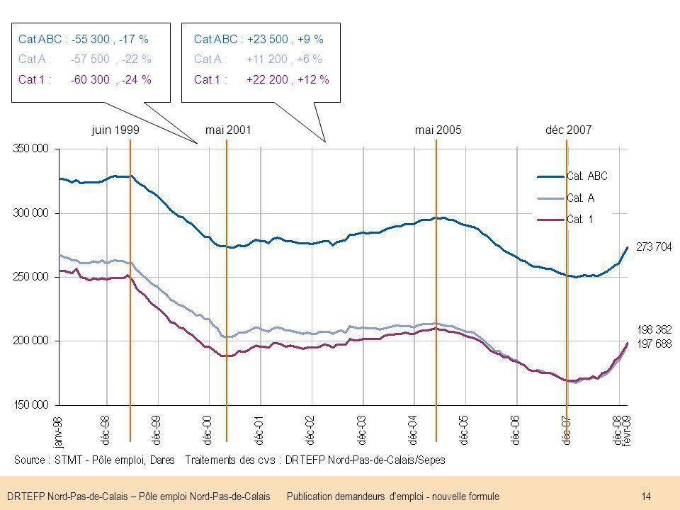 DRTEFP Nord-Pas-de-Calais – Pôle emploi Nord-Pas-de-CalaisPublication demandeurs d emploi - nouvelle formule14 juin 1999mai 2001mai 2005déc 2007 Cat ABC : -55 300, -17 % Cat A : -57 500, -22 % Cat 1 : -60 300, -24 % Cat ABC : +23 500, +9 % Cat A : +11 200, +6 % Cat 1 : +22 200, +12 %