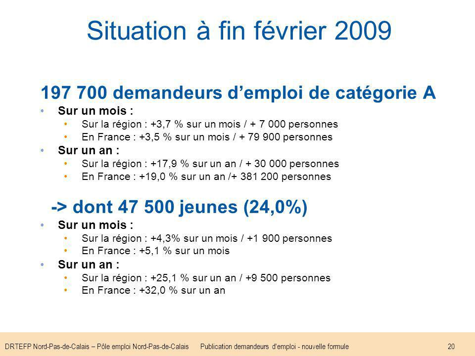 DRTEFP Nord-Pas-de-Calais – Pôle emploi Nord-Pas-de-CalaisPublication demandeurs d emploi - nouvelle formule20 Situation à fin février 2009 197 700 demandeurs demploi de catégorie A Sur un mois : Sur la région : +3,7 % sur un mois / + 7 000 personnes En France : +3,5 % sur un mois / + 79 900 personnes Sur un an : Sur la région : +17,9 % sur un an / + 30 000 personnes En France : +19,0 % sur un an /+ 381 200 personnes -> dont 47 500 jeunes (24,0%) Sur un mois : Sur la région : +4,3% sur un mois / +1 900 personnes En France : +5,1 % sur un mois Sur un an : Sur la région : +25,1 % sur un an / +9 500 personnes En France : +32,0 % sur un an