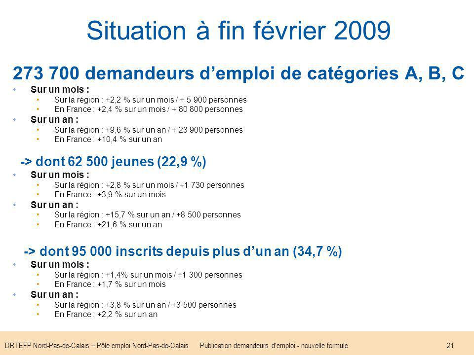 DRTEFP Nord-Pas-de-Calais – Pôle emploi Nord-Pas-de-CalaisPublication demandeurs d emploi - nouvelle formule21 Situation à fin février 2009 273 700 demandeurs demploi de catégories A, B, C Sur un mois : Sur la région : +2,2 % sur un mois / + 5 900 personnes En France : +2,4 % sur un mois / + 80 800 personnes Sur un an : Sur la région : +9,6 % sur un an / + 23 900 personnes En France : +10,4 % sur un an -> dont 62 500 jeunes (22,9 %) Sur un mois : Sur la région : +2,8 % sur un mois / +1 730 personnes En France : +3,9 % sur un mois Sur un an : Sur la région : +15,7 % sur un an / +8 500 personnes En France : +21,6 % sur un an -> dont 95 000 inscrits depuis plus dun an (34,7 %) Sur un mois : Sur la région : +1,4% sur un mois / +1 300 personnes En France : +1,7 % sur un mois Sur un an : Sur la région : +3,8 % sur un an / +3 500 personnes En France : +2,2 % sur un an