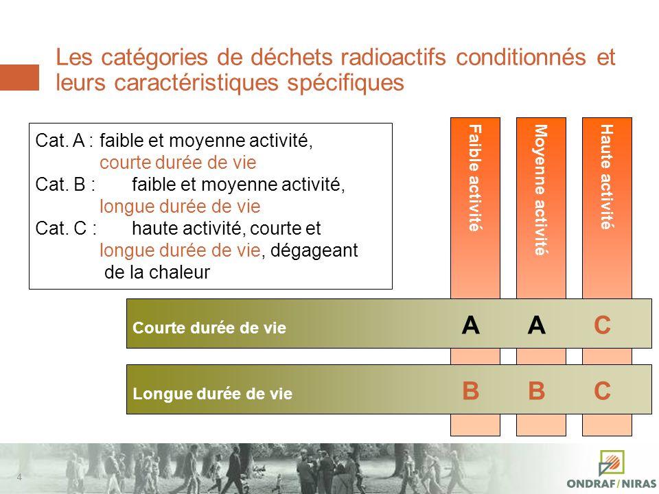 44 Les catégories de déchets radioactifs conditionnés et leurs caractéristiques spécifiques Haute activitéMoyenne activitéFaible activité Courte durée de vie AAC Longue durée de vie BBC Cat.