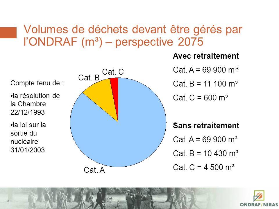 55 Volumes de déchets devant être gérés par lONDRAF (m³) – perspective 2075 Cat.