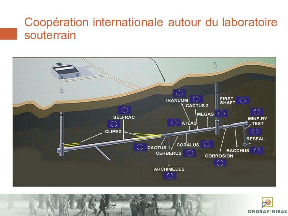 19 Timing de la solution de référence R&D 1974 2040 2011 Concertation Siting Autorisation Construction Dépôt final 21..