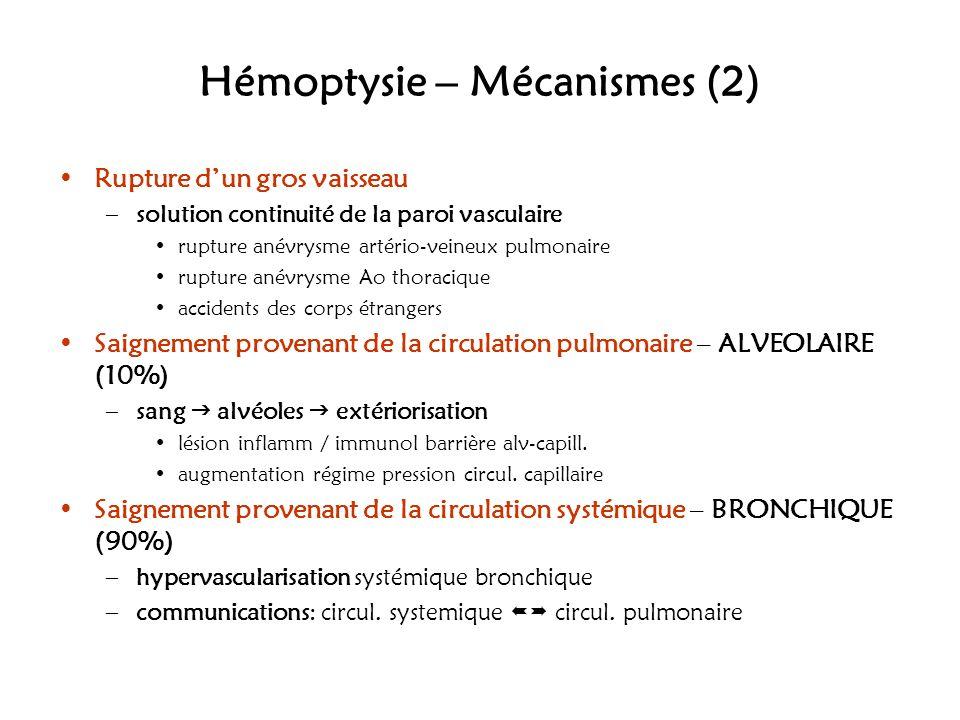 Hémoptysie – Mécanismes (2) Rupture dun gros vaisseau –solution continuité de la paroi vasculaire rupture anévrysme artério-veineux pulmonaire rupture