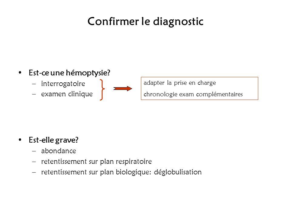Confirmer le diagnostic Est-ce une hémoptysie? –interrogatoire –examen clinique Est-elle grave? –abondance –retentissement sur plan respiratoire –rete
