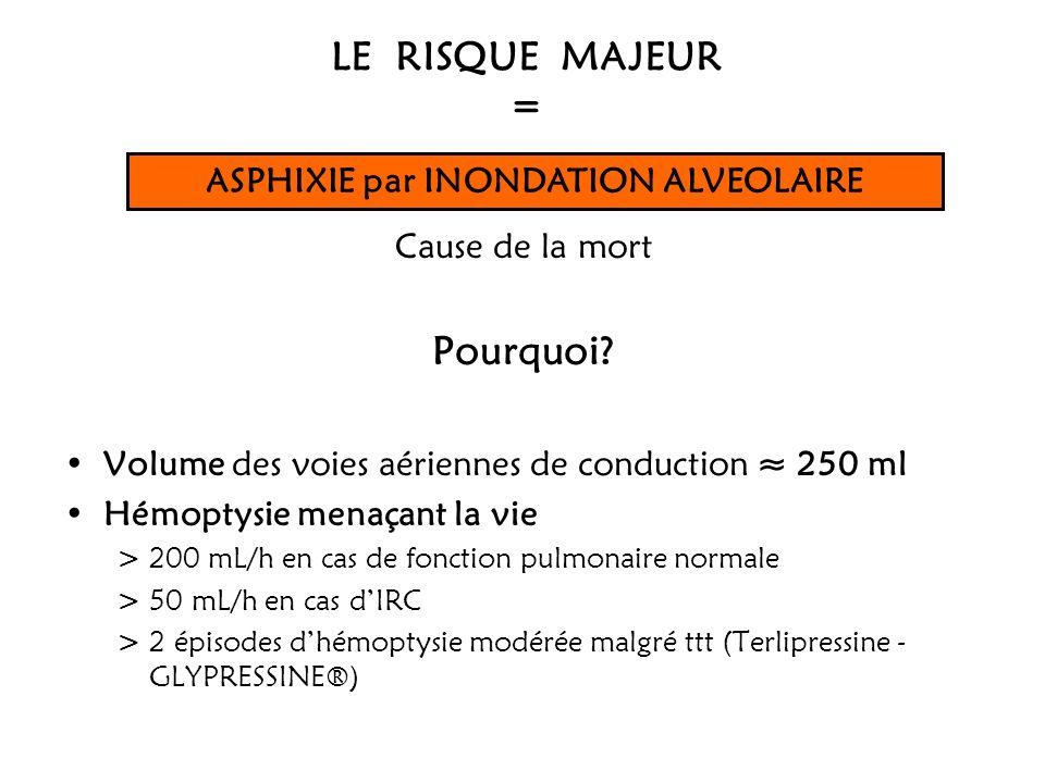LE RISQUE MAJEUR = Cause de la mort Pourquoi? Volume des voies aériennes de conduction 250 ml Hémoptysie menaçant la vie > 200 mL/h en cas de fonction