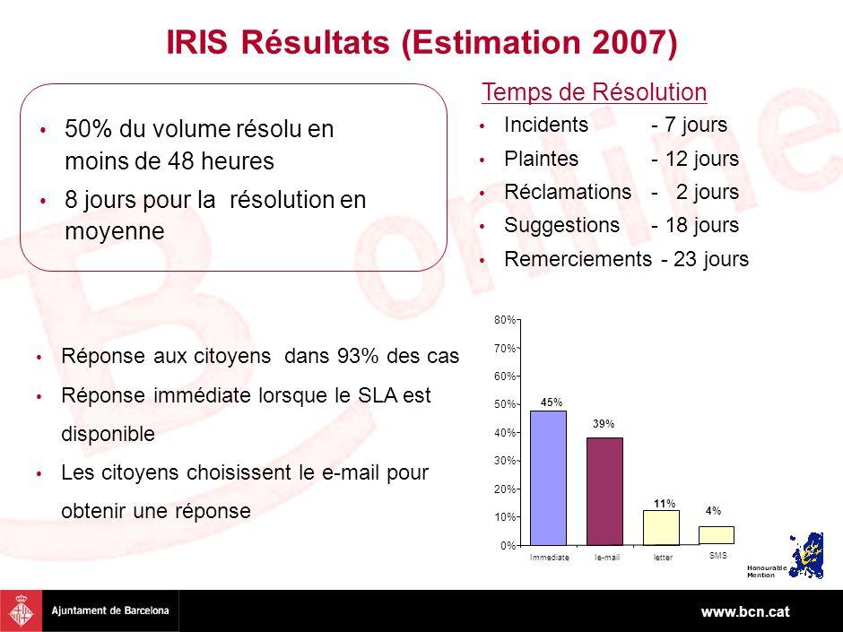 www.bcn.cat IRIS Résultats (Estimation 2007) Incidents- 7 jours Plaintes- 12 jours Réclamations - 2 jours Suggestions- 18 jours Remerciements - 23 jours 50% du volume résolu en moins de 48 heures 8 jours pour la résolution en moyenne 45% 39% 11% 0% 10% 20% 30% 40% 50% 60% 70% 80% ImmediateIe-mailletter Réponse aux citoyens dans 93% des cas Réponse immédiate lorsque le SLA est disponible Les citoyens choisissent le e-mail pour obtenir une réponse Temps de Résolution 4% SMS