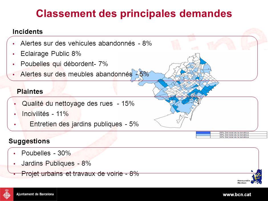 www.bcn.cat Classement des principales demandes Alertes sur des vehicules abandonnés - 8% Eclairage Public 8% Poubelles qui débordent- 7% Alertes sur