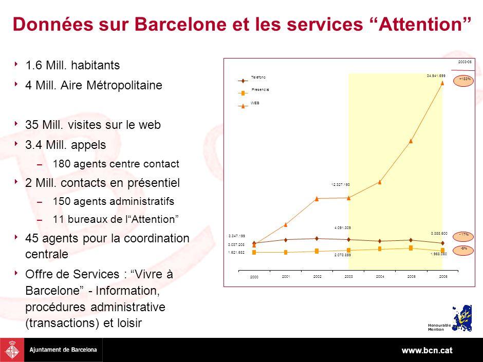 www.bcn.cat Données sur Barcelone et les services Attention 1.6 Mill. habitants 4 Mill. Aire Métropolitaine 35 Mill. visites sur le web 3.4 Mill. appe