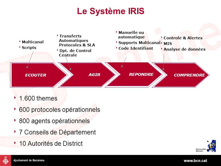 www.bcn.cat Le Système IRIS ECOUTER AGIR REPONDRE COMPRENDRE Multicanal Scripts Transferts Automatiques Protocoles & SLA Dpt. de Control Centrale Manu