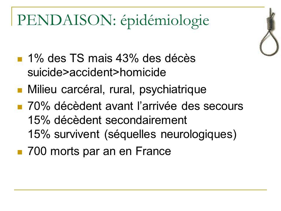 PENDAISON: épidémiologie 1% des TS mais 43% des décès suicide>accident>homicide Milieu carcéral, rural, psychiatrique 70% décèdent avant larrivée des secours 15% décèdent secondairement 15% survivent (séquelles neurologiques) 700 morts par an en France