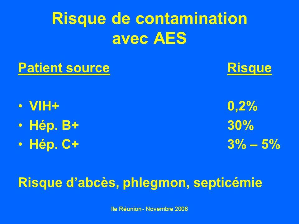 Ile Réunion - Novembre 2006 Risque de contamination avec AES Patient sourceRisque VIH+0,2% Hép. B+30% Hép. C+3% – 5% Risque dabcès, phlegmon, septicém