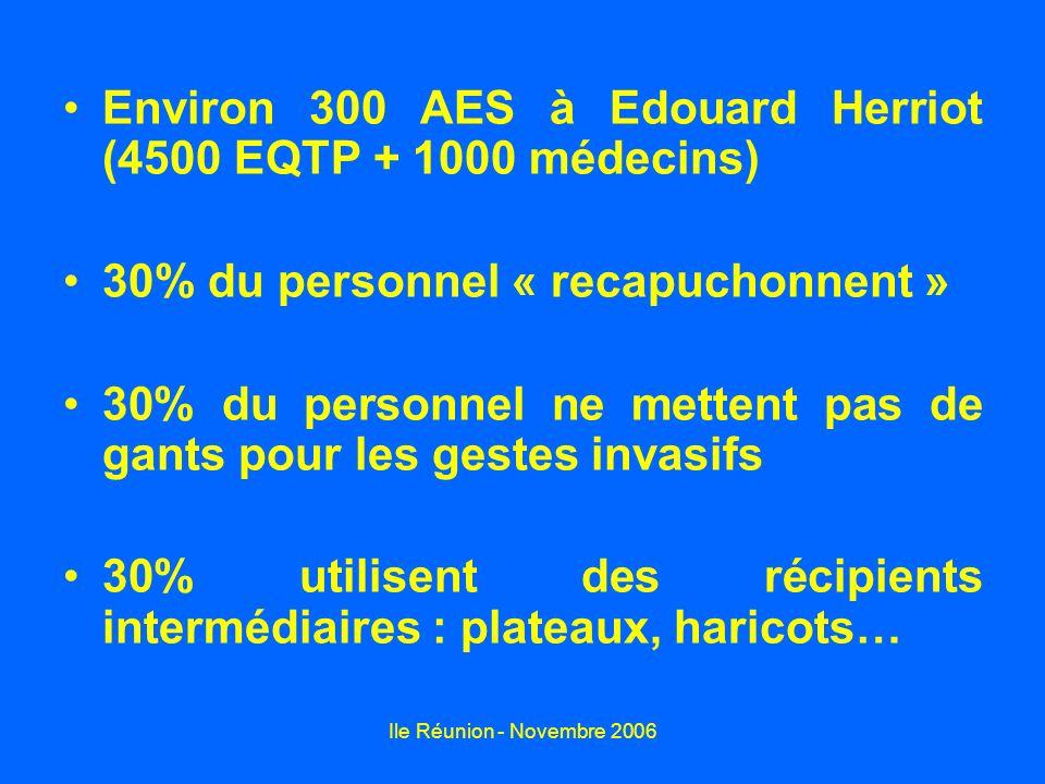 Ile Réunion - Novembre 2006 Environ 300 AES à Edouard Herriot (4500 EQTP + 1000 médecins) 30% du personnel « recapuchonnent » 30% du personnel ne mett